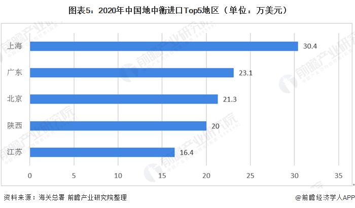 圖表5:2020年中國地中衡進口Top5地區(單位:萬美元)