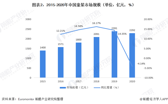 圖表2:2015-2020年中國童裝市場規模(單位:億元,%)