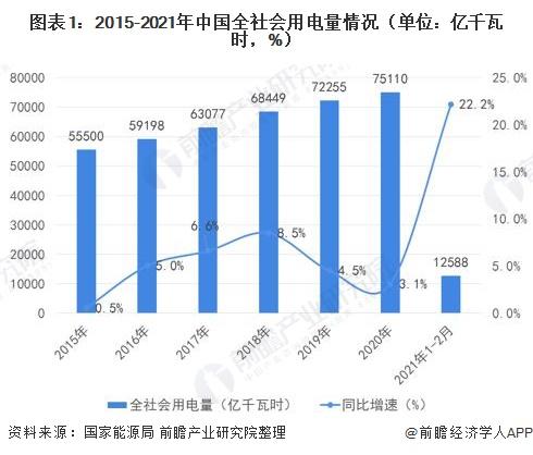 图表1:2015-2021年中国全社会用电量情况(单位:亿千瓦时,%)