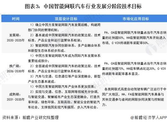 图表3:中国智能网联汽车行业发展分阶段技术目标