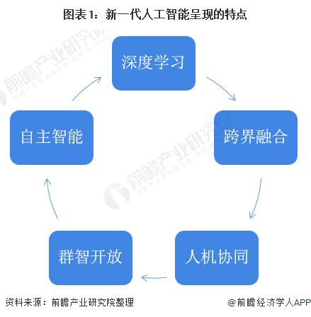 图表1:新一代人工智能呈现的特点