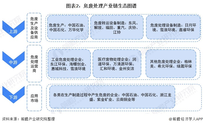 图表2:危废处理产业链生态图谱