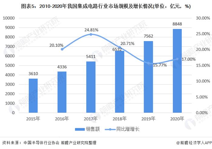 图表5:2010-2020年我国集成电路行业市场规模及增长情况(单位:亿元,%)
