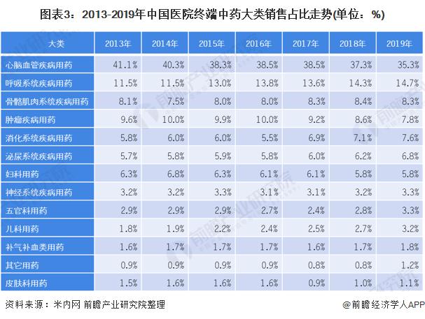 图表3:2013-2019年中国医院终端中药大类销售占比走势(单位:%)