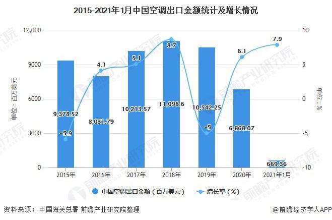 2015-2021年1月中国空调出口金额统计及增长情况