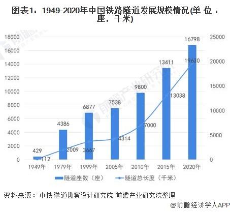 图表1:1949-2020年中国铁路隧道发展规模情况(单位:座,千米)