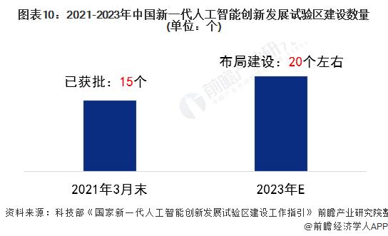 图表10:2021-2023年中国新一代人工智能创新发展试验区建设数量(单位:个)