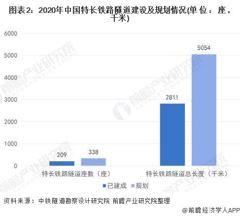 图表2:2020年中国特长铁路隧道建设及规划情况(单位:座,千米)