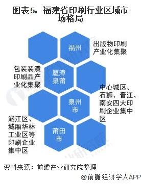 图表5:福建省印刷行业区域市场格局