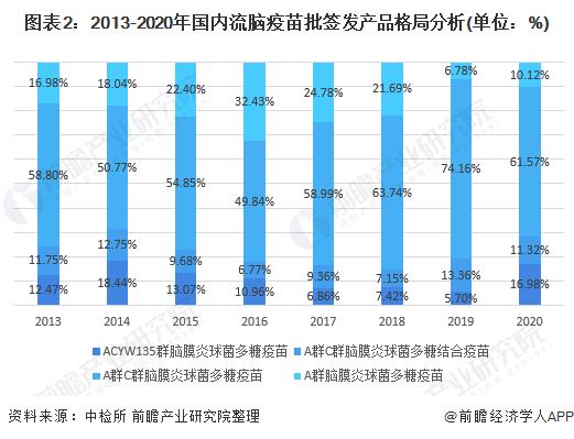 圖表2:2013-2020年國內流腦疫苗批簽發產品格局分析(單位:%)