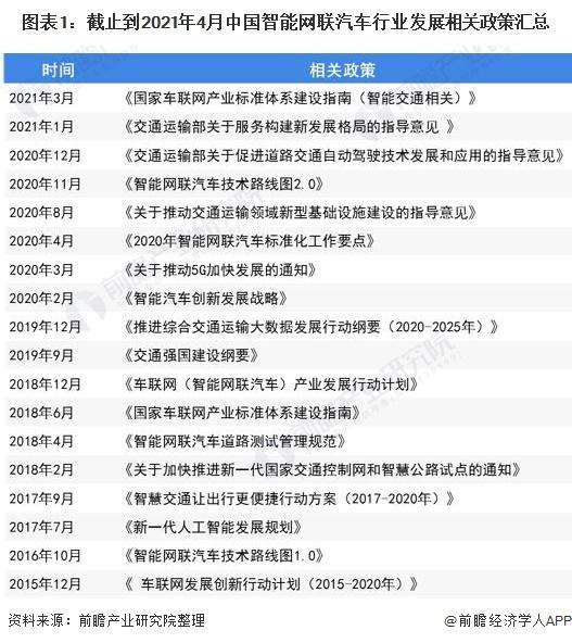 图表1:截止到2021年4月中国智能网联汽车行业发展相关政策汇总