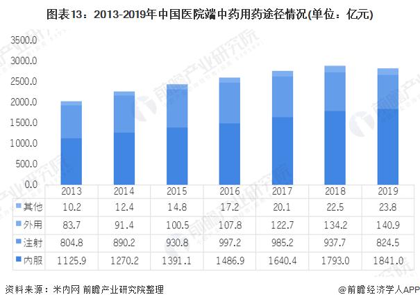 图表13:2013-2019年中国医院端中药用药途径情况(单位:亿元)