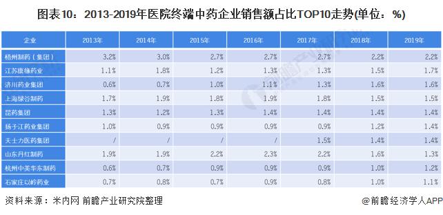 图表10:2013-2019年医院终端中药企业销售额占比TOP10走势(单位:%)