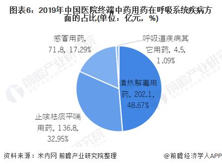 图表6:2019年中国医院终端中药用药在呼吸系统疾病方面的占比(单位:亿元,%)