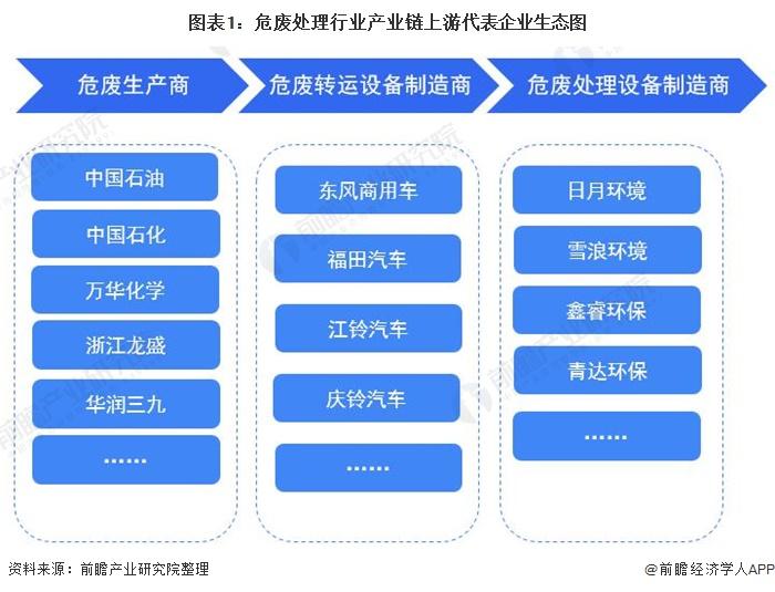 圖表1:危廢處理行業產業鏈上游代表企業生態圖