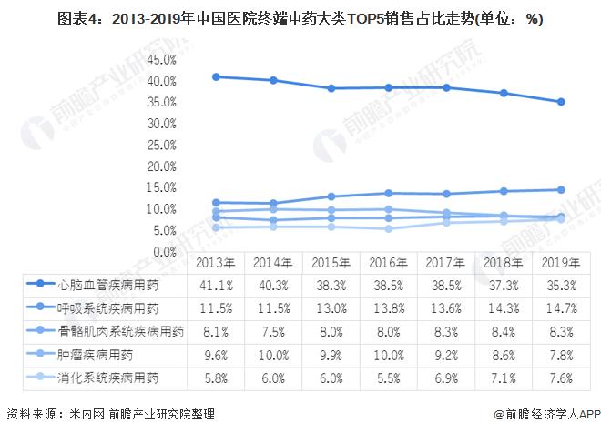 图表4:2013-2019年中国医院终端中药大类TOP5销售占比走势(单位:%)