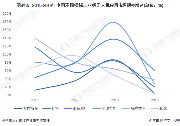 图表3:2015-2019年中国不同领域工业级无人机应用市场规模增速(单位:%)