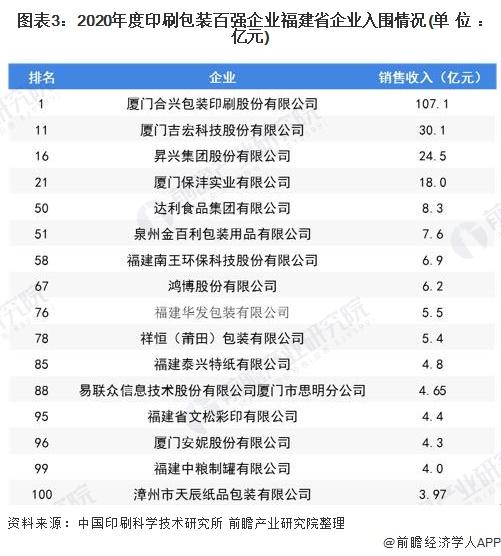 图表3:2020年度印刷包装百强企业福建省企业入围情况(单位:亿元)