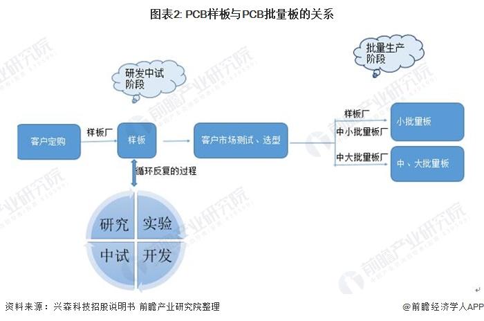 图表2: PCB样板与PCB批量板的关系