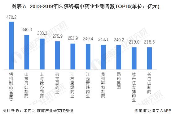 图表7:2013-2019年医院终端中药企业销售额TOP10(单位:亿元)