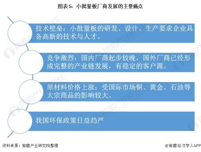 图表5:小批量板厂商发展的主要痛点