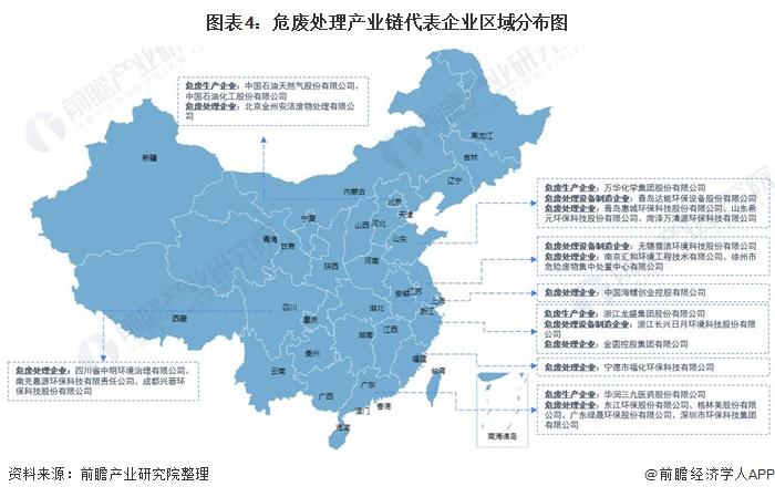 图表4:危废处理产业链代表企业区域分布图