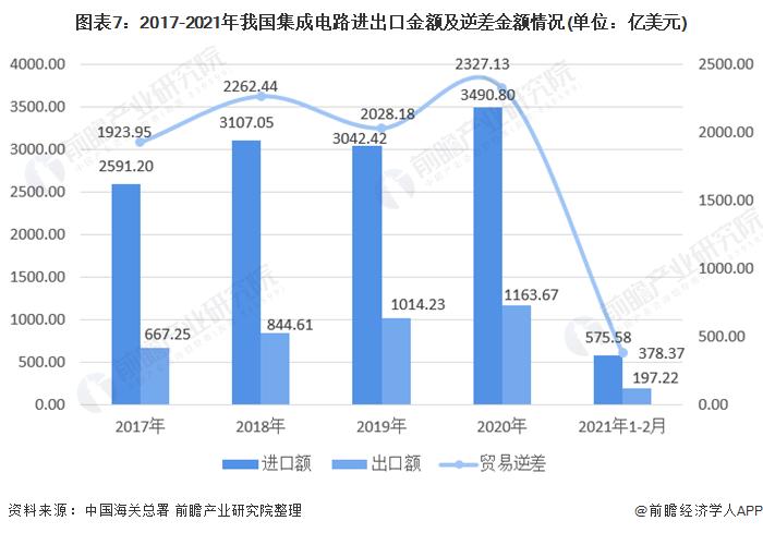 图表7:2017-2021年我国集成电路进出口金额及逆差金额情况(单位:亿美元)