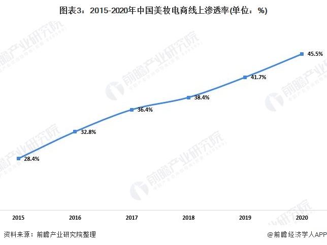 图表3:2015-2020年中国美妆电商线上渗透率(单位:%)