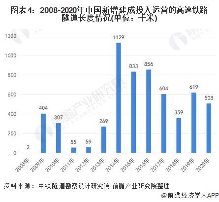 图表4:2008-2020年中国新增建成投入运营的高速铁路隧道长度情况(单位:千米)