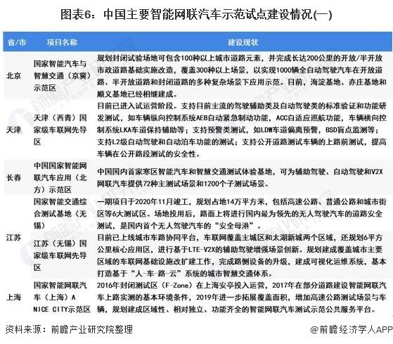 图表6:中国主要智能网联汽车示范试点建设情况(一)