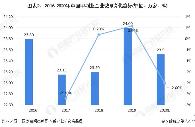 图表2:2016-2020年中国印刷业企业数量变化趋势(单位:万家,%)