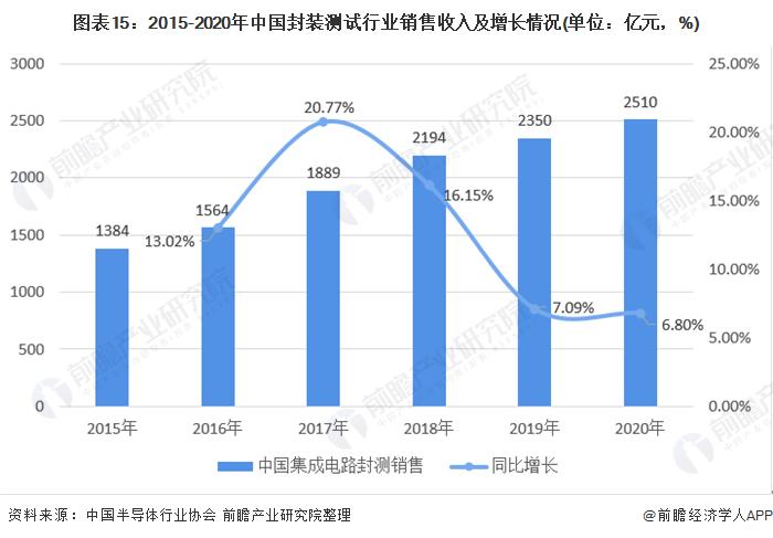 图表15:2015-2020年中国封装测试行业销售收入及增长情况(单位:亿元,%)