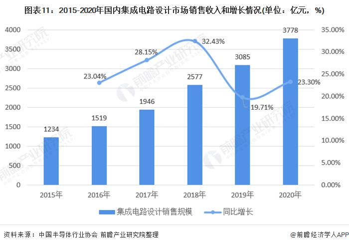 图表11:2015-2020年国内集成电路设计市场销售收入和增长情况(单位:亿元,%)