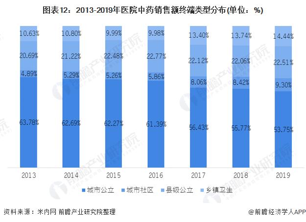 图表12:2013-2019年医院中药销售额终端类型分布(单位:%)