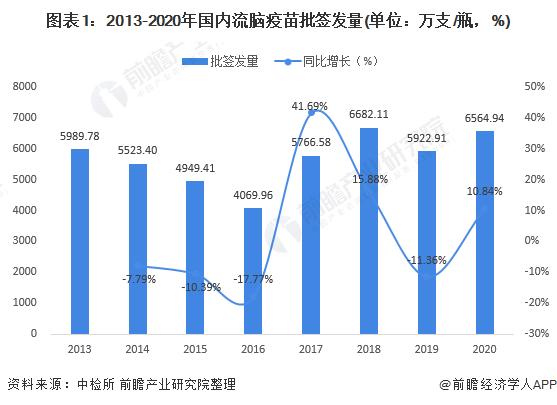 圖表1:2013-2020年國內流腦疫苗批簽發量(單位:萬支/瓶,%)