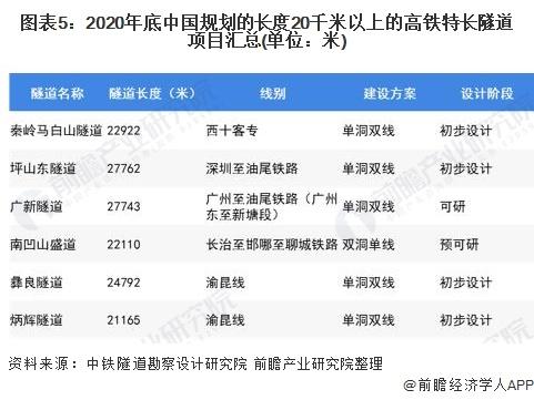 图表5:2020年底中国规划的长度20千米以上的高铁特长隧道项目汇总(单位:米)