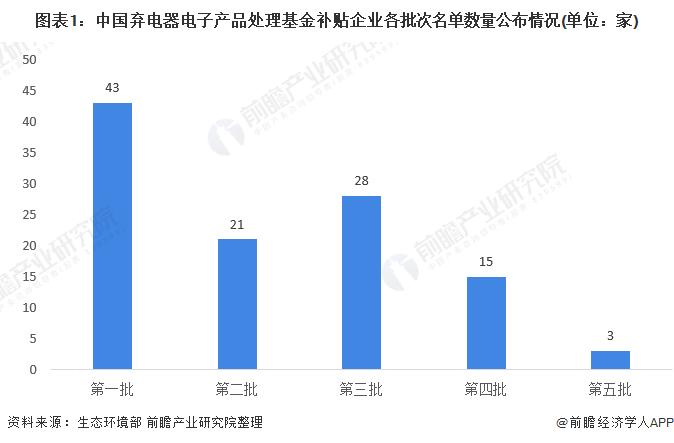 图表1:中国弃电器电子产品处理基金补贴企业各批次名单数量公布情况(单位:家)