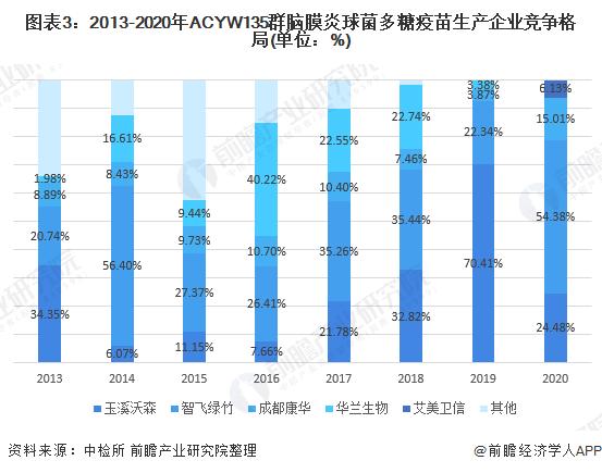 圖表3:2013-2020年ACYW135群腦膜炎球菌多糖疫苗生產企業競爭格局(單位:%)
