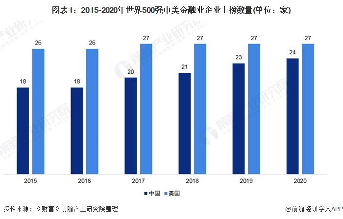圖表1:2015-2020年世界500強中美金融業企業上榜數量(單位:家)