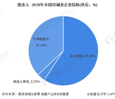 图表3:2019年中国印刷业企业结构(单位:%)