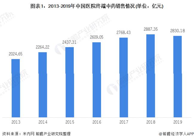 图表1:2013-2019年中国医院终端中药销售情况(单位:亿元)
