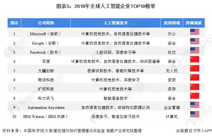 图表5:2019年全球人工智能企业TOP10榜单