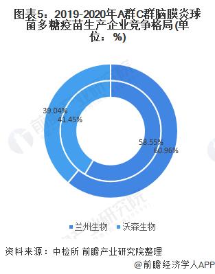 圖表5:2019-2020年A群C群腦膜炎球菌多糖疫苗生產企業競爭格局(單位:%)