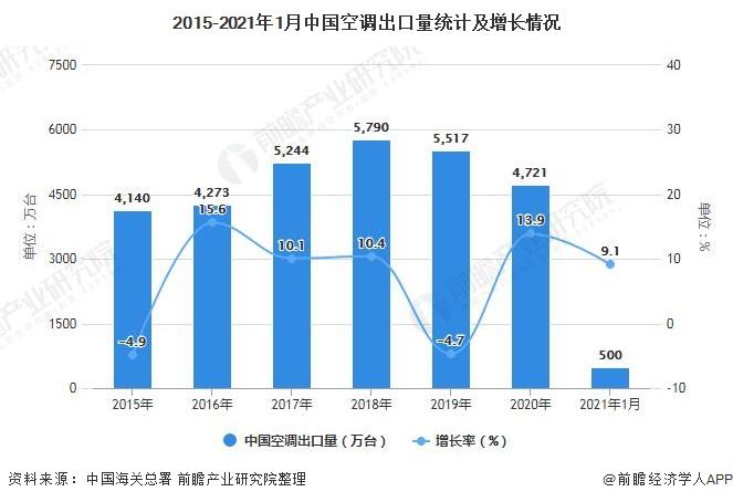 2015-2021年1月中国空调出口量统计及增长情况