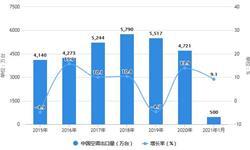 2021年1月中国空调行业出口情况分析 空调出口量达到500万台