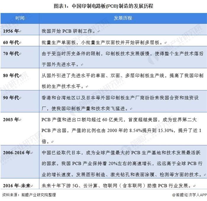 图表1:中国印制电路板(PCB)制造的发展历程