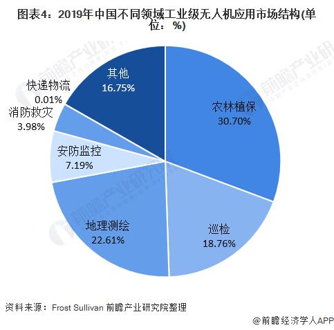 图表4:2019年中国不同领域工业级无人机应用市场结构(单位:%)