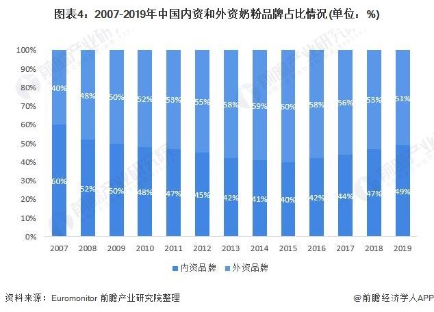 图表4:2007-2019年中国内资和外资奶粉品牌占比情况(单位:%)