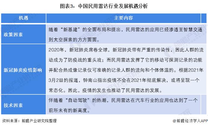 图表3:中国民用雷达行业发展机遇分析
