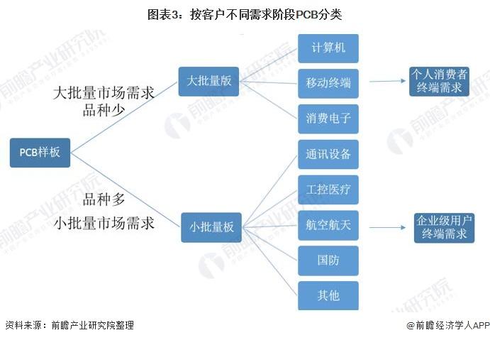 图表3:按客户不同需求阶段PCB分类